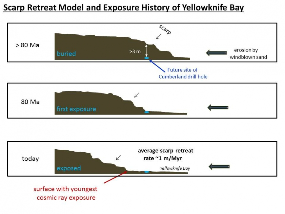 "This set of drawings depicts cross sections of the ""Yellowknife Bay"" area of Mars' Gale Crater at three points in time going back more than 80 million years (>80 Ma)"