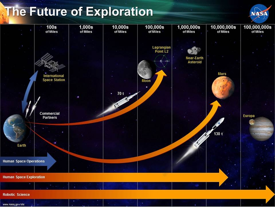 an analysis of the developments made in space exploration by nasa The mars exploration program studies mars as a planetary system in order to understand nasa's mars exploration program began to investigate mars with an.