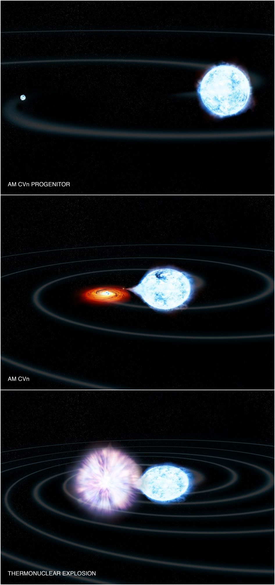 The artist's illustration depicts white dwarf systems and what may happen to them in the future.