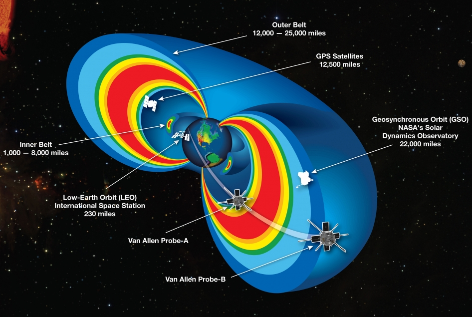 Radiation Belts with Satellites