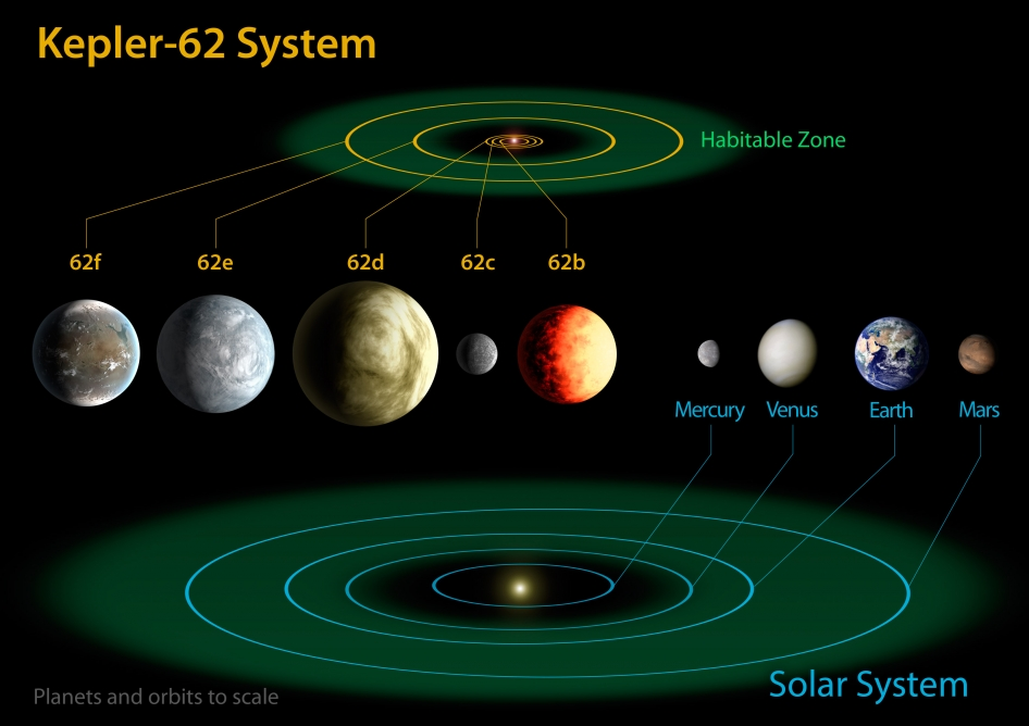 A comparison of the Kepler-62 solar system and our own. Credit: NASA Ames/JPL-Caltech