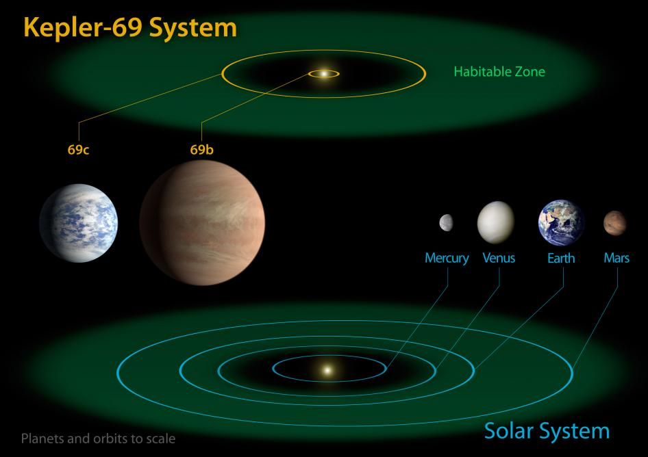 Kepler-69 and the Solar System