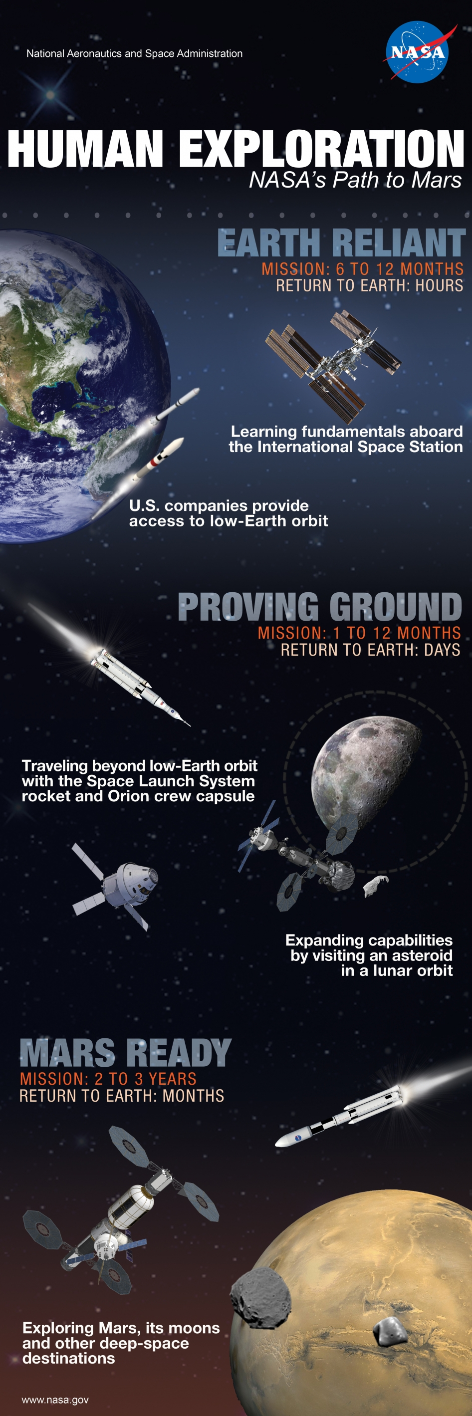 Human Space Exploration: NASA's Building Blocks to Mars | NASA