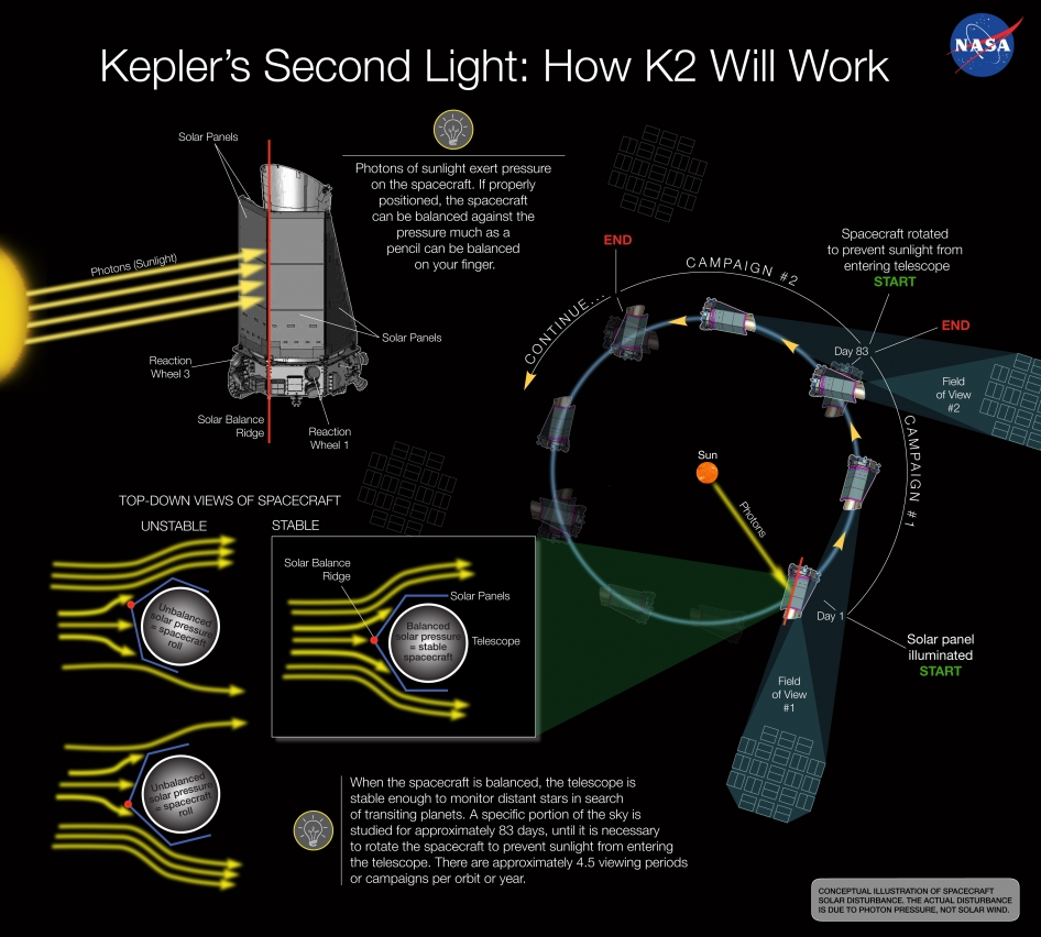 infographic: Kepler's Second Light: How K2 Will Work