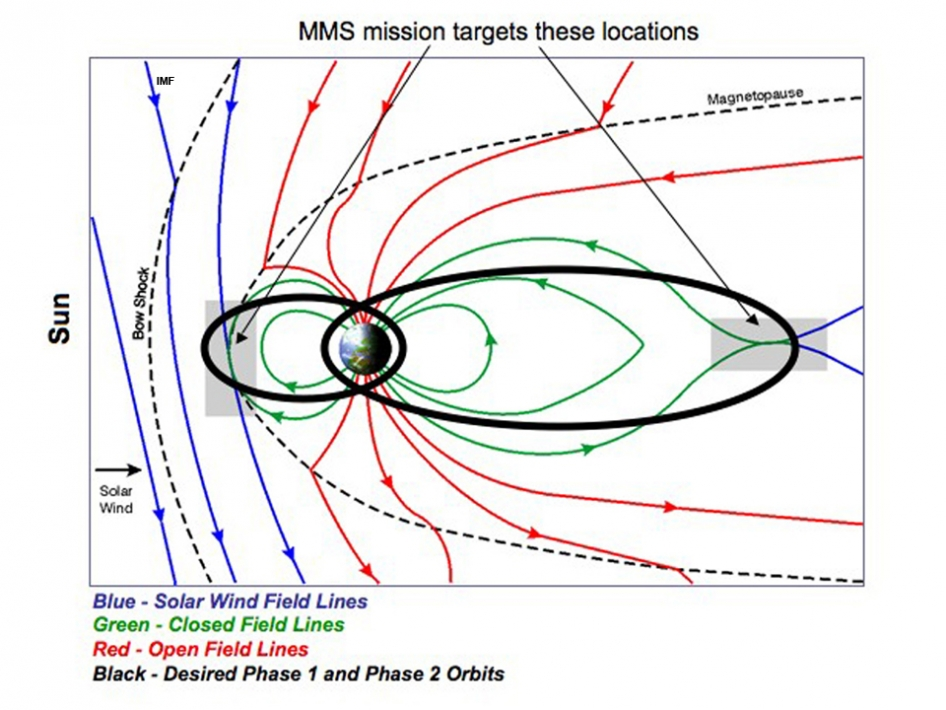 Illustration of Earth's magnetic field with MMS study areas and orbits.