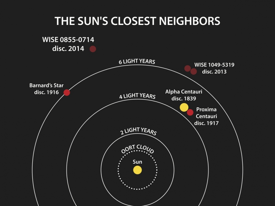 This diagram illustrates the locations of the star systems closest to the sun