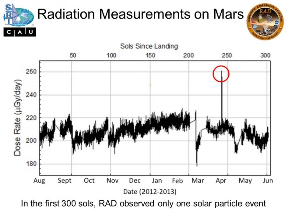 Radiation Measurement Instruments : Radiation measurements on mars nasa