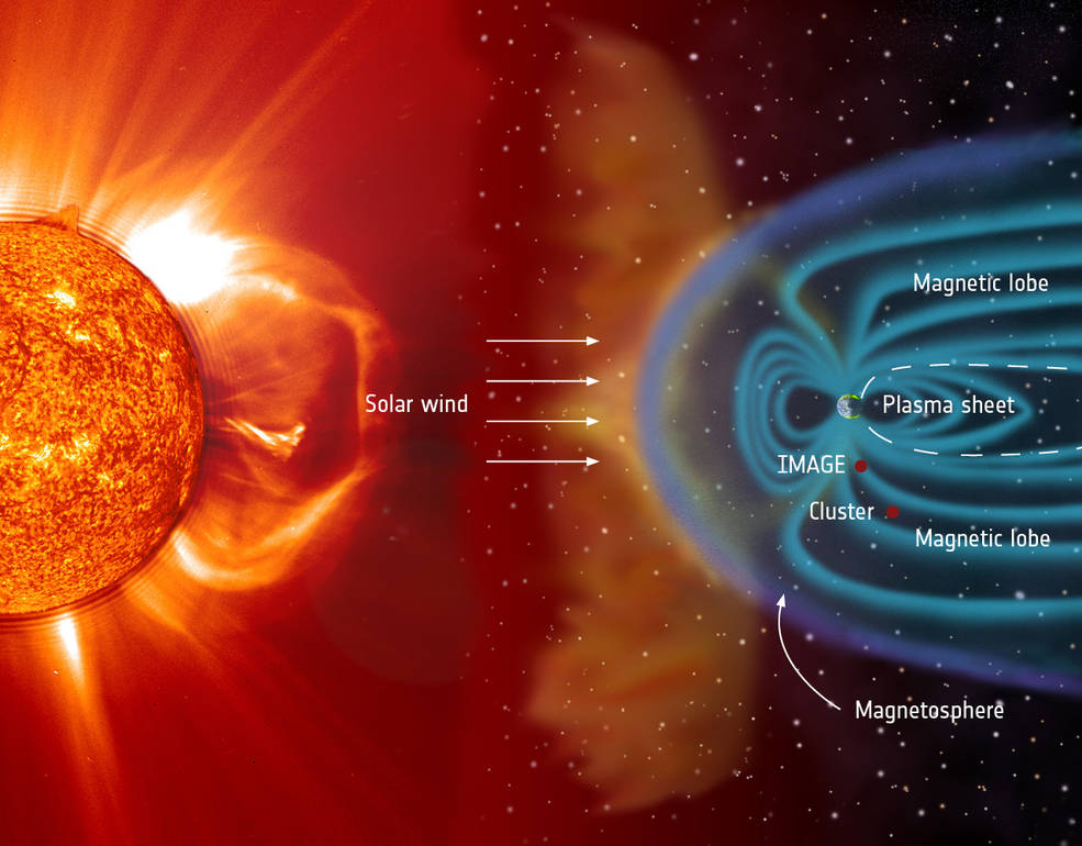 Magnetosphere as shield against the solar wind