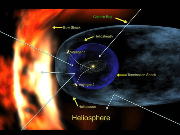 Illustration of heliosphere