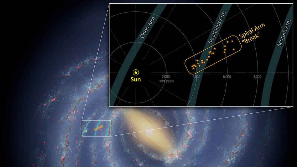 Los astrónomos encuentran una estructura interesante en uno de los brazos espirales de la Vía Láctea