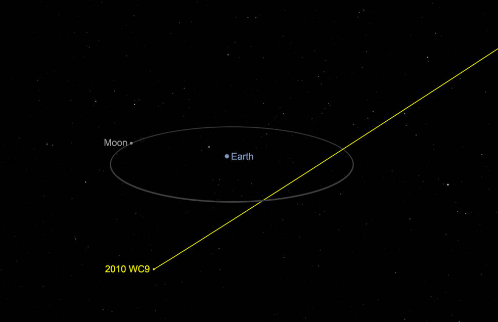 Diagram of Asteroid 2010 WC9