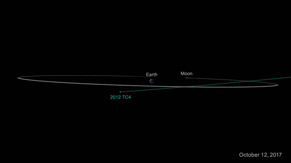 Diagram of asteroid 2012 TC4 as it safely passes Earth