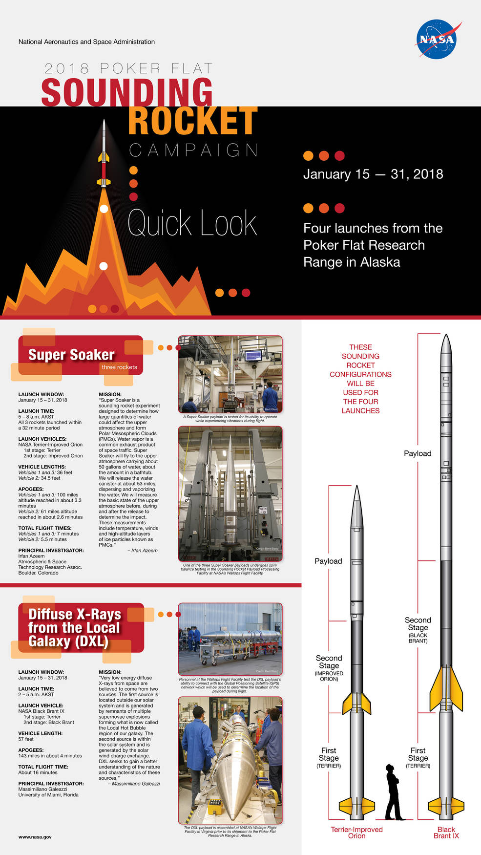 Poker Flat sounding rocket launches infographic
