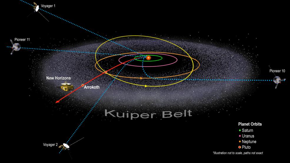 spacecraft around the Kuiper Belt diagram