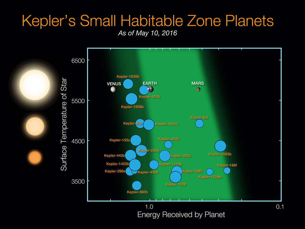Kepler's Small Habitable Zone Planets | NASA