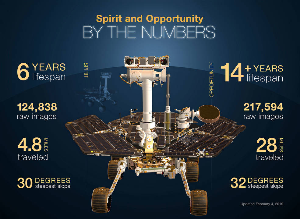 This infographic highlights NASA's twin robot geologists, the Mars Exploration Rovers (MER) Spirit and Opportunity