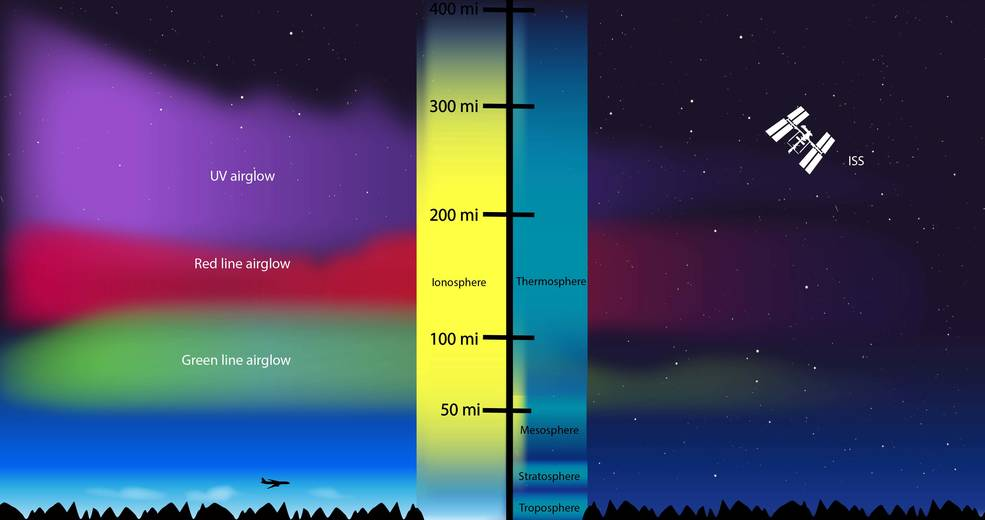 graphic showing layers of Earth atmosphere