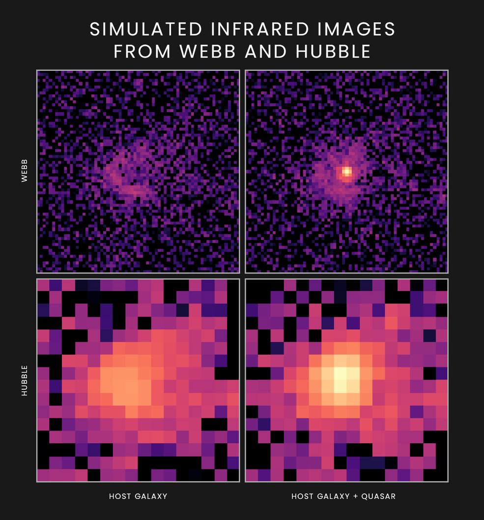 Estas imágenes simuladas muestran cómo un cuásar y su galaxia anfitriona aparecerían ante el próximo telescopio espacial James Webb de la NASA (arriba).