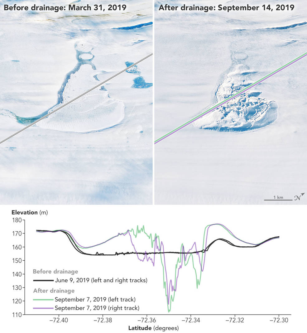 Side by side images of the same ice. Cracks show an outline on the surface that indicates a subglacial lake. In the March 2019 image the ice is smooth. In the September 2019 image the ice is chunky.
