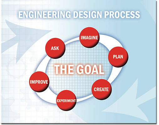 Engineering Design Process Nasa