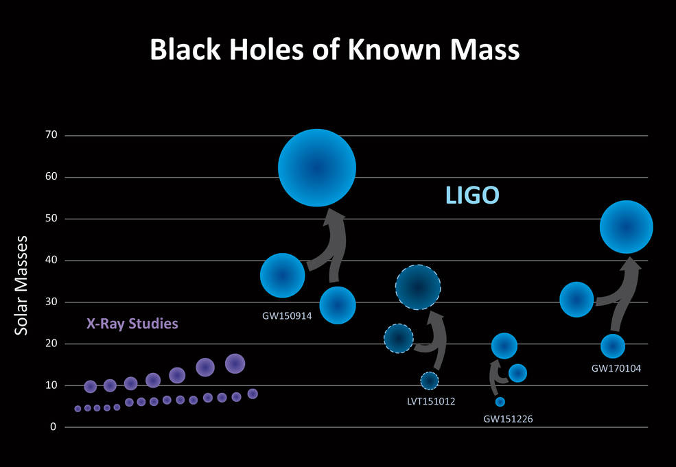 Chart of Black Holes of Known Mass