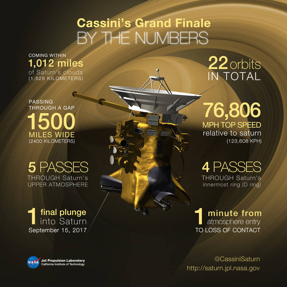 Some key numbers for Cassini's Grand Finale and final plunge into Saturn