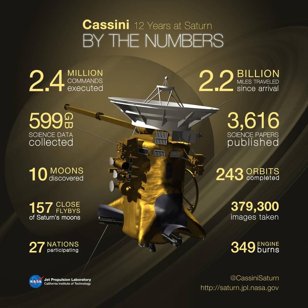 Cassini infographic