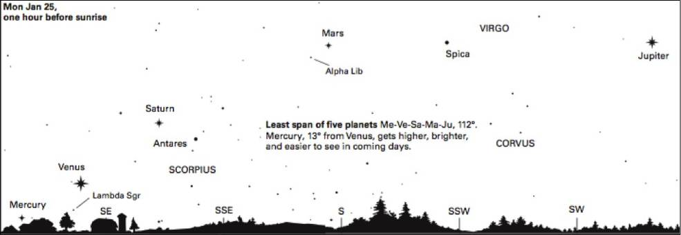 About an hour before sunup on Jan. 25, early risers can see Mercury, Venus, Saturn, Mars and Jupiter