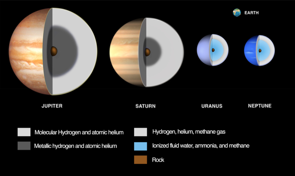 compositional differences among the giant planets and their relative sizes
