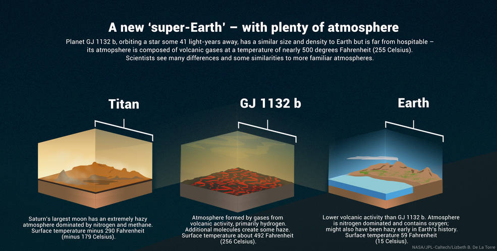 The rocky exoplanet GJ 1132 b, similar in size and density to Earth, possesses a hazy atmosphere made up of volcanic gases.