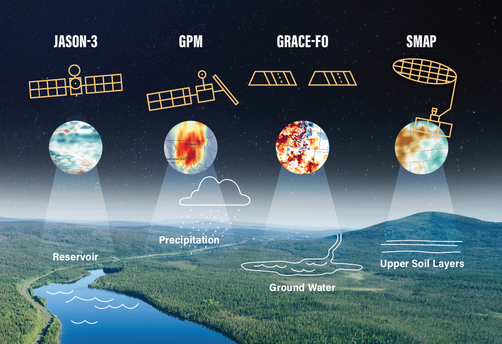 An infographic showing how Jason-3, GPM, SMAP, and GRACE-FO monitor various indications of drought.