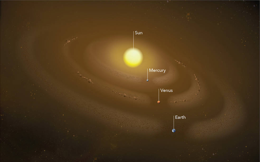 Illustration of circumsolar dust rings at Mercury, Earth, and Venus's orbit, with co-orbital asteroids in Venus's orbit