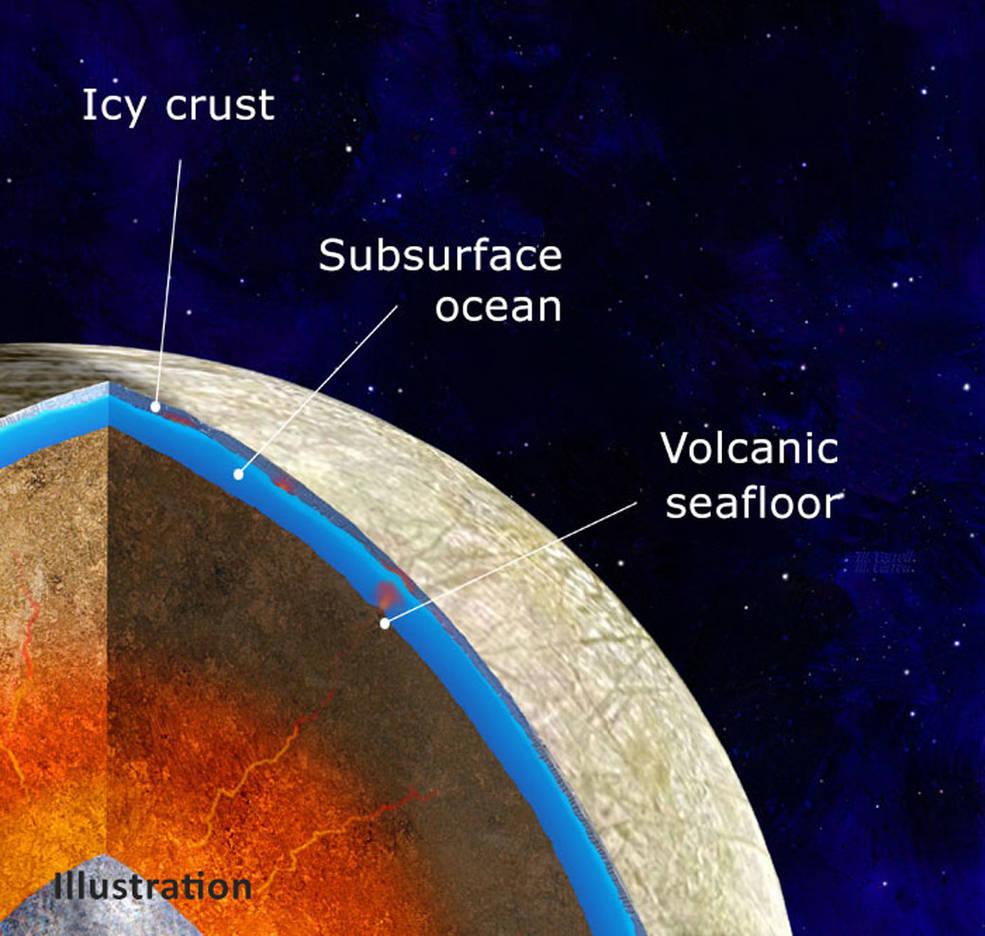 Illustration von Jupiters Mond Europa, der einen Eisenkern zeigt, umgeben von einem felsigen Mantel in direktem Kontakt mit einem Ozean unter der eisigen Kruste