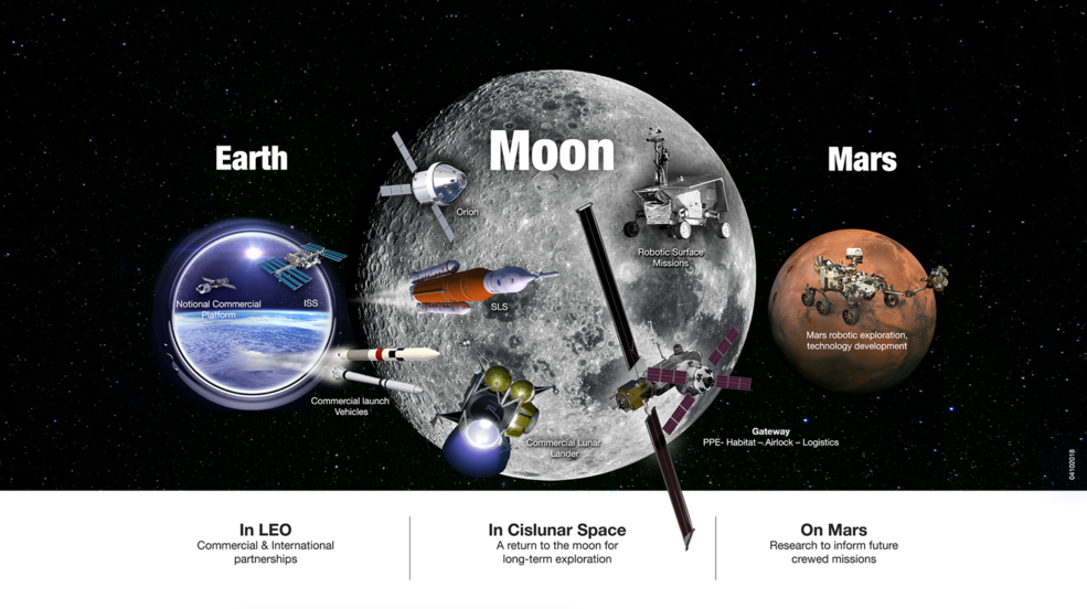 Visual representation of NASA activities in low-Earth orbit, the Moon, and Mars