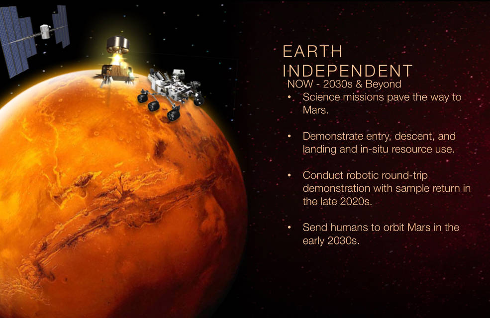 Earth Independent phase of NASA's Journey to Mars