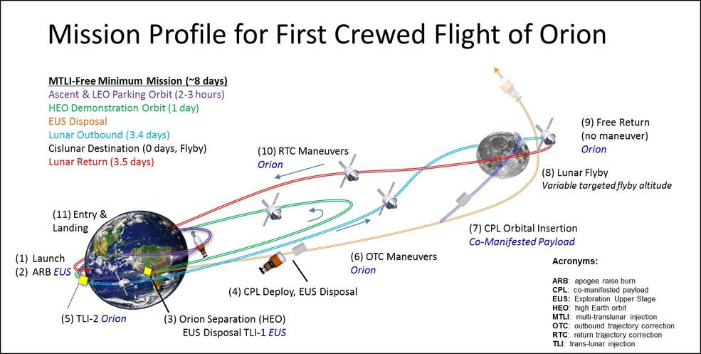 Mission profile for second crewed mission of Orion