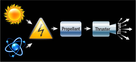 A simple illustration of how electric propulsion systems work