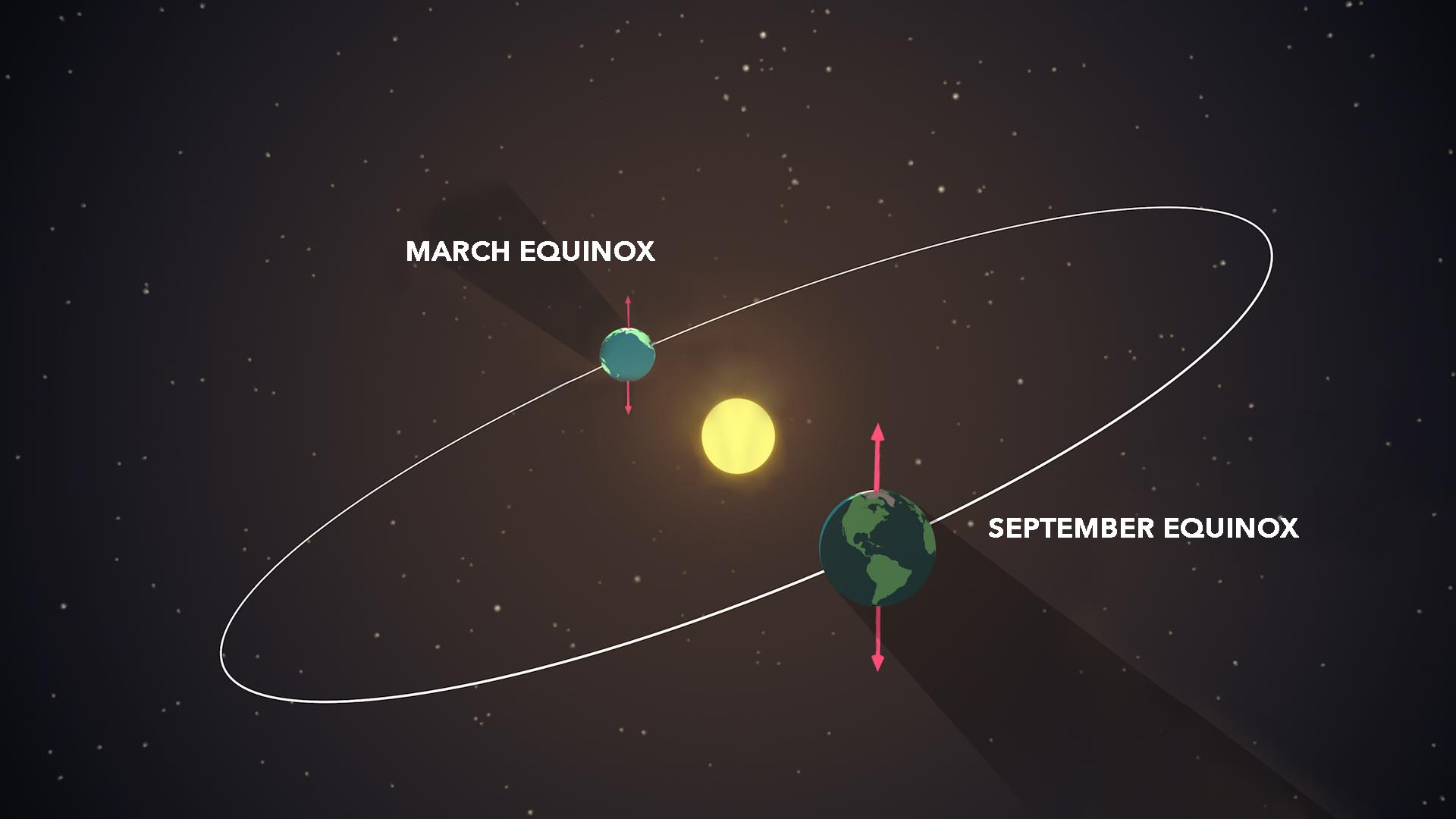 During the equinoxes, both hemispheres receive equal amounts of daylight.