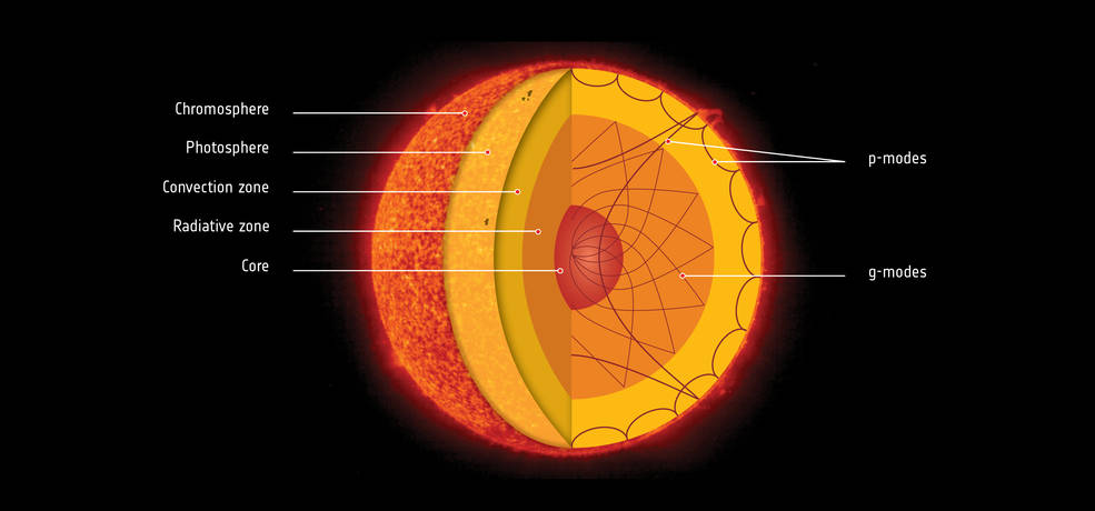 cross-section diagram of the Sun