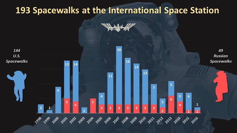 International Space Station Spacewalks