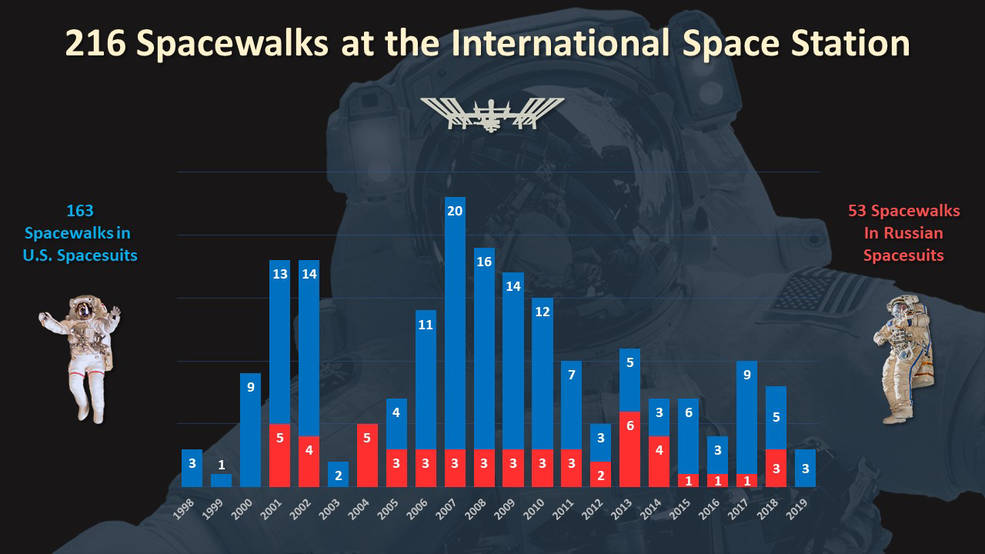 There have been 216 spacewalks at the International Space Station since December 1998.