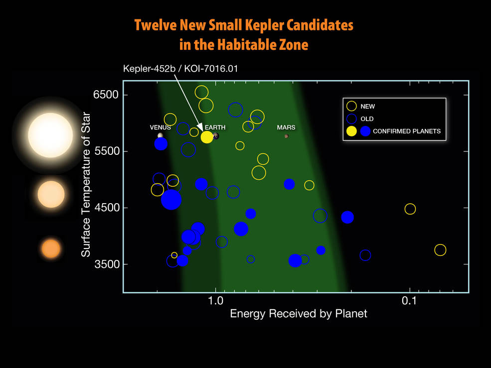 new planet candidates from the seventh Kepler planet candidate catalog that are less than twice the size of Earth and orbit in the stars' habitable zone