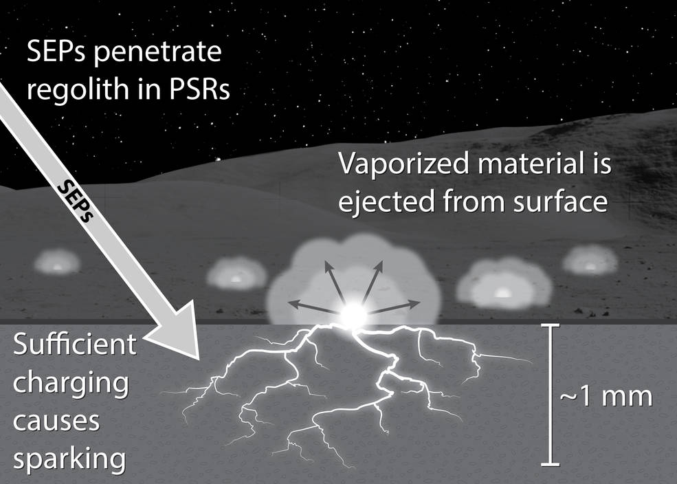 Illustration showing how solar storms charge lunar soil