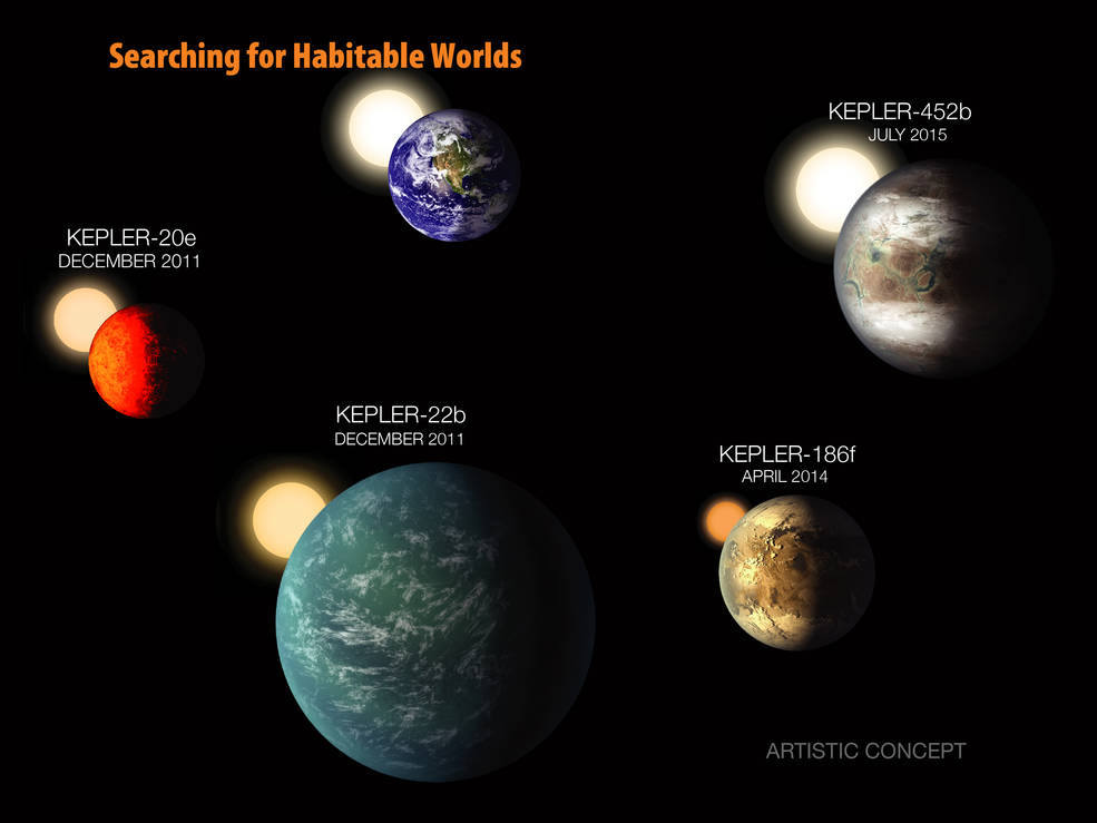 Kepler Search for Habitable Worlds