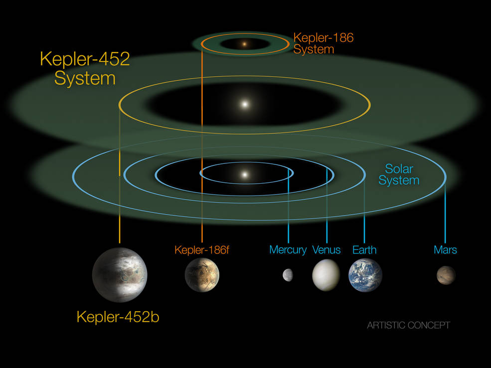 size and scale of the Kepler-452 system compared alongside the Kepler-186 system and the solar system