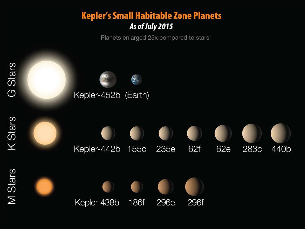 Kepler's dozen small planets in habitable zone