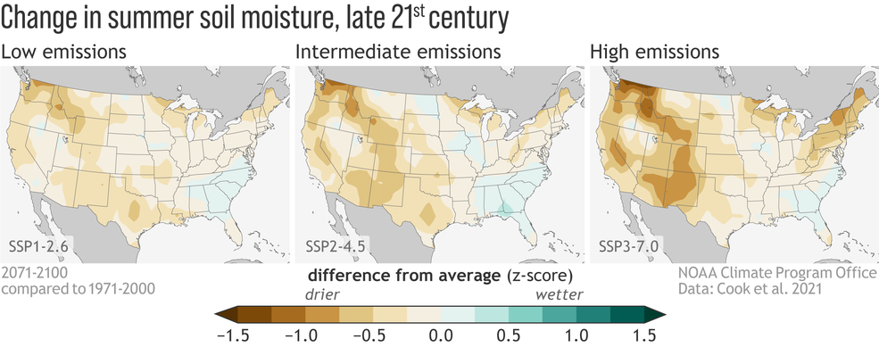 Figure showing that predicted levels of soil dryness increase with increasingly high greenhouse gas emissions scenario.