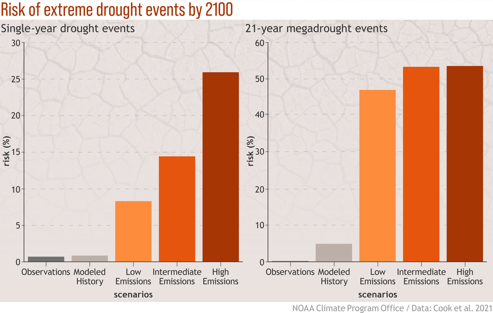 Figure showing that, while risk of single-year droughts increases with increasing greenhouse gas emissions scenario severity, the risk of multi-year droughts is high regardless of future emissions scenario.
