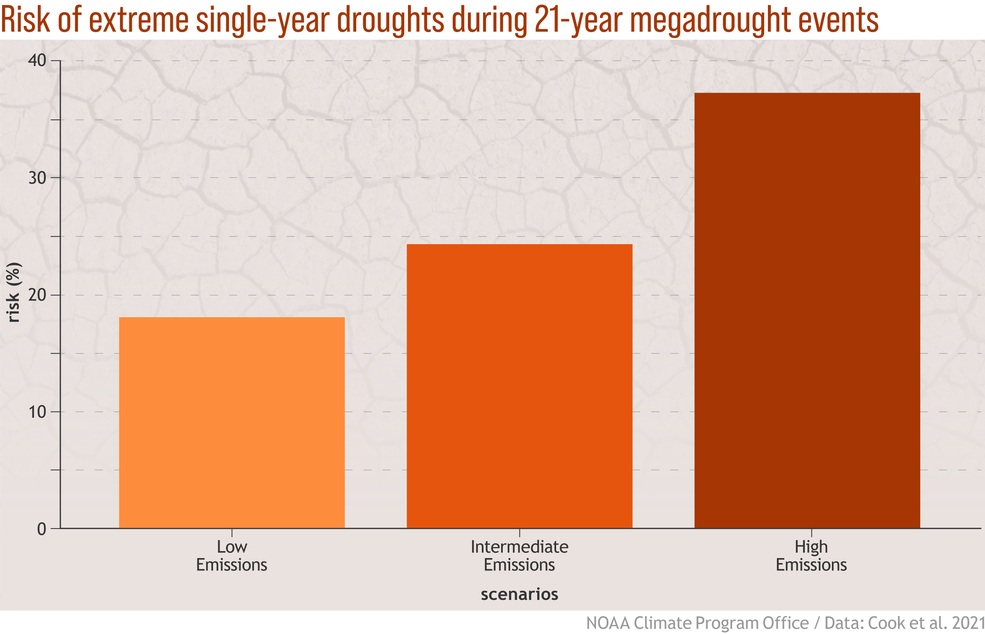 Figure showing the risk of intense single-year droughts embedded in multi-year droughts, which increases with increasingly severe greenhouse gas emissions scenarios.