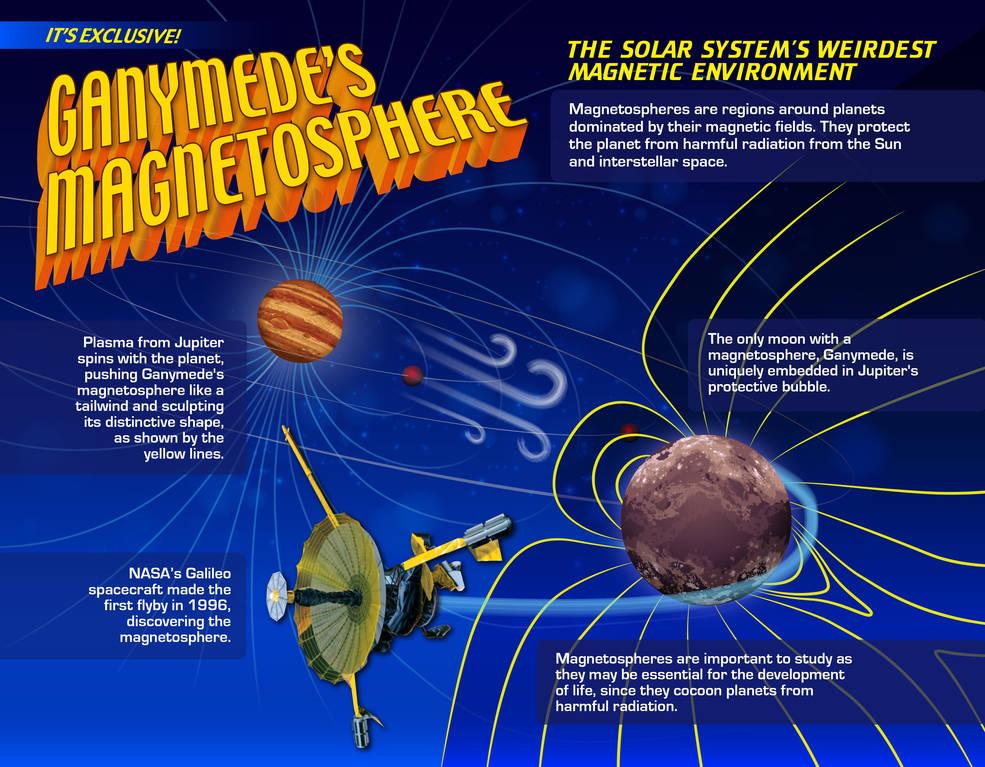 infographic describing Ganymede's magnetosphere